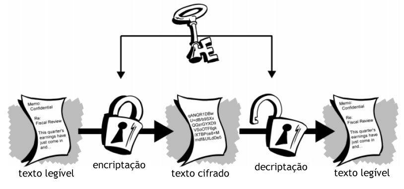 Criptografia 3