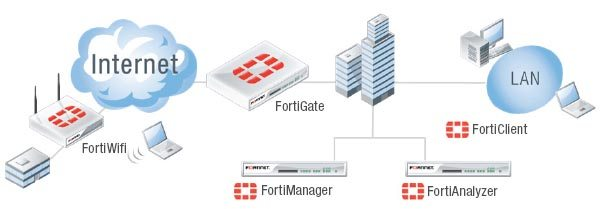 fortimanager_fortianalyzer