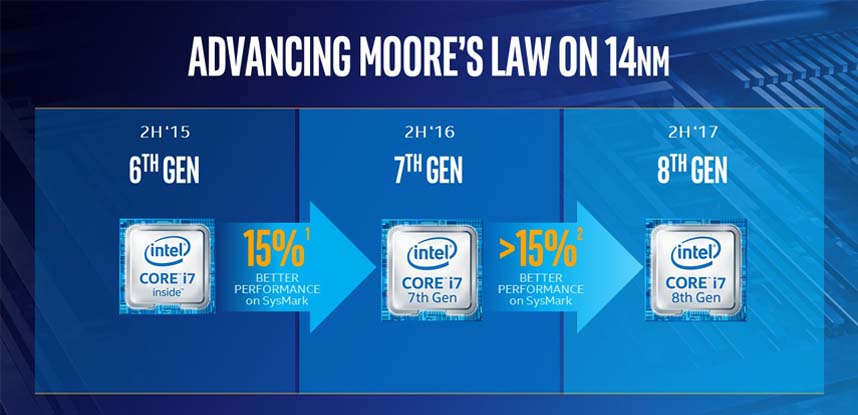 novo chip processador Coffee Lake Intel